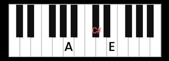 A Major Piano Chord - Keyboard Diagram