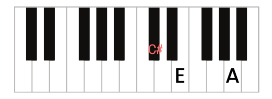 A/C# Chord Piano - A First Inversion