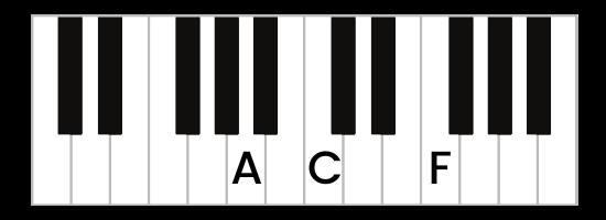 F Major First Inversion Piano Chord - Keyboard Diagram