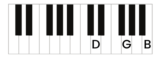 G Major Piano Chord - Second inversion keyboard diagram