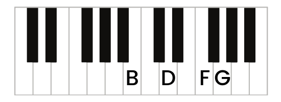 G7 chord piano first inversion