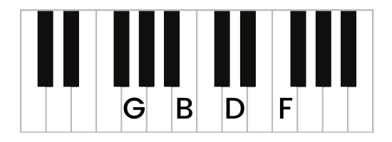 G7 chord piano root position