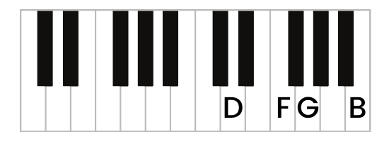 G7 chord piano second inversion