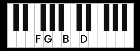 G7 chord piano third inversion